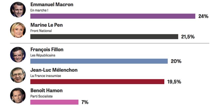 Франция избира президент